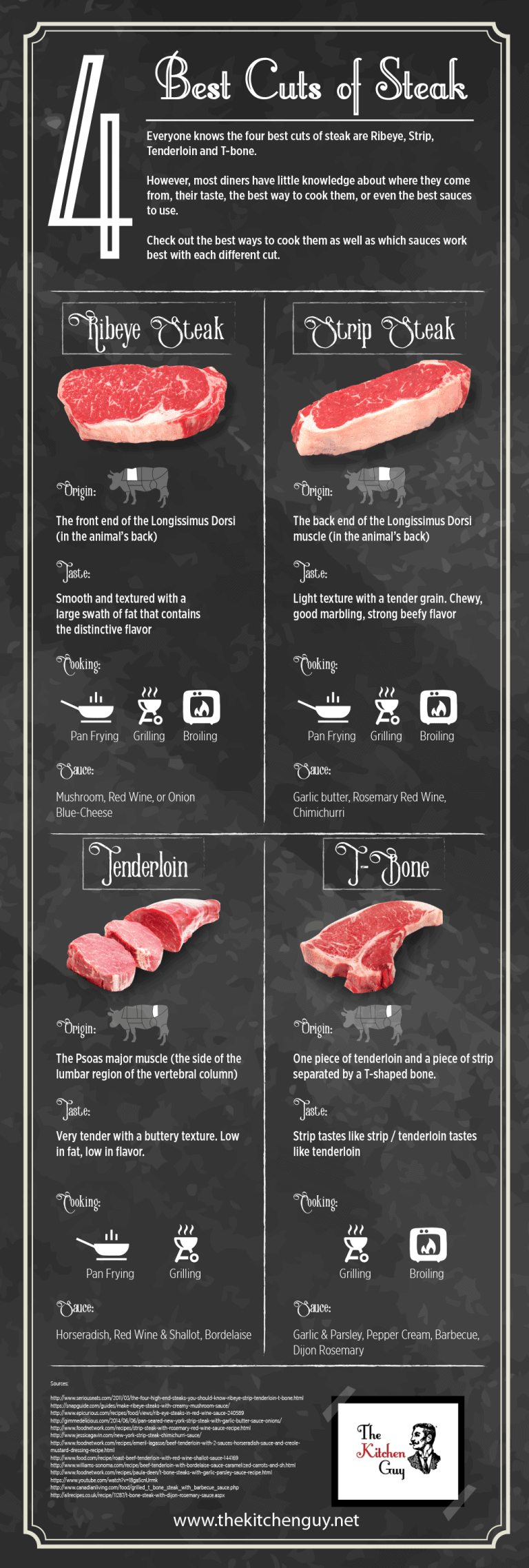 best cuts of steak