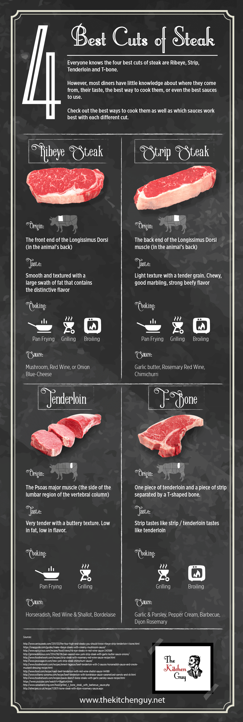 4 Best Cuts Of Steak Amp How To Use Them The Kitchen Guy